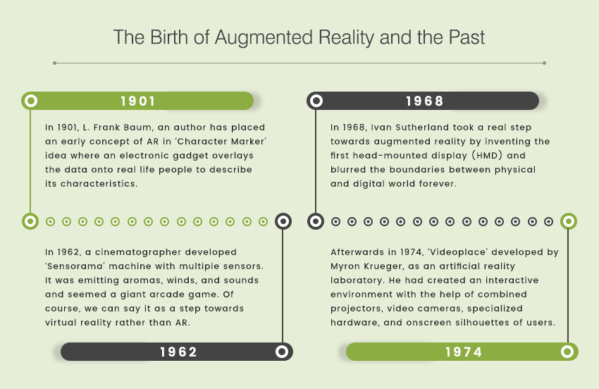 Birth of Augmented Reality